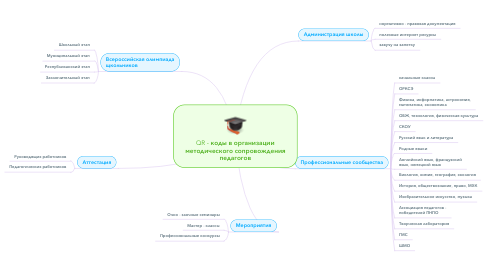 Mind Map: QR - коды в организации методического сопровождения педагогов