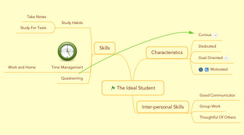 Mind Map: The Ideal Student