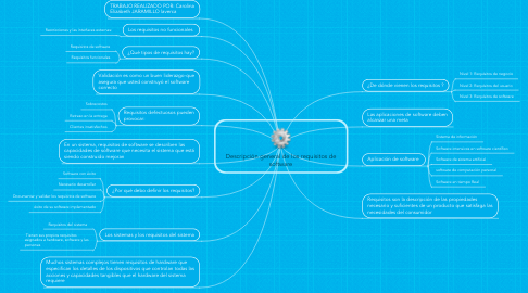 Mind Map: Descripción general de los requisitos de software