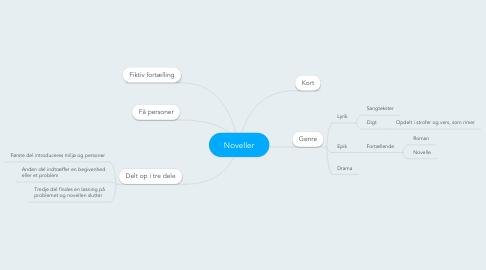 Mind Map: Noveller