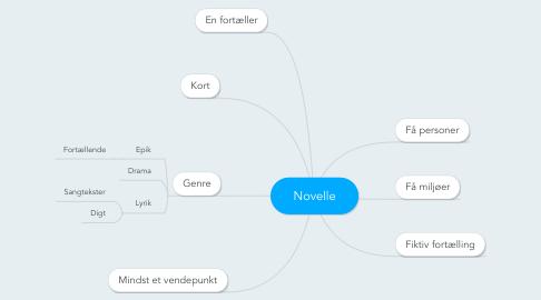 Mind Map: Novelle