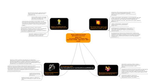 """Mind Map: Задачи профессиональной деятельности магистра филологии (согласно ФГОС по направлению подготовки 031000  """"Филология"""", 2007 г.; п.3.6.2)"""