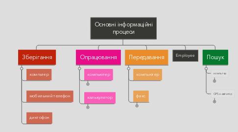 Mind Map: Основні інформаційні процеси