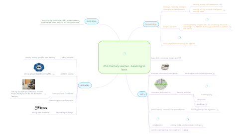 Mind Map: 21st Century Learner - Learning to learn