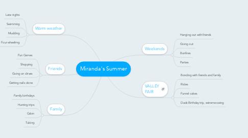 Mind Map: Miranda's Summer