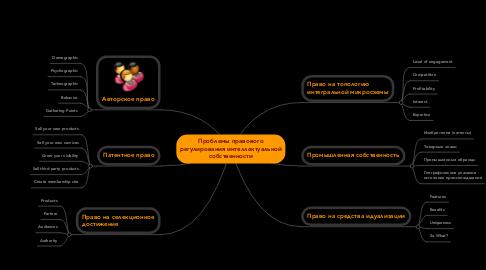 Mind Map: Проблемы правового регулирования интеллектуальной собственности