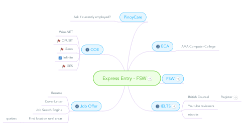 Mind Map: Express Entry - FSW