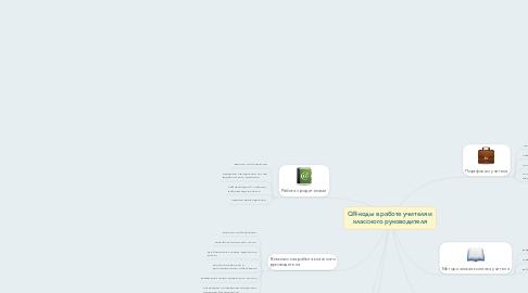 Mind Map: QR-коды в работе учителя и классного руководителя
