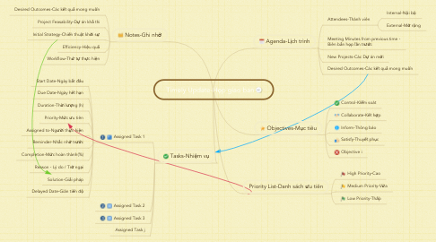 Mind Map: Timely Update-Họp giao ban