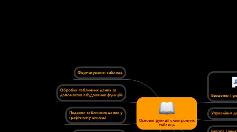 Mind Map: Основні функції електроннихтаблиць