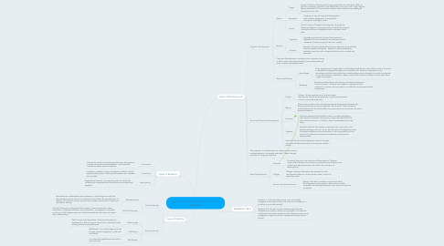 Mind Map: Types of Research, Development and Identities