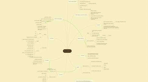 Mind Map: Szociometria