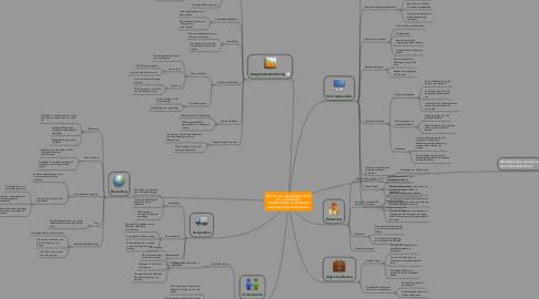 Mind Map: Die rol van tegnologie 2.0 opdie verskillendedepartemente van FrancineInternasiolnale Ontwerpers