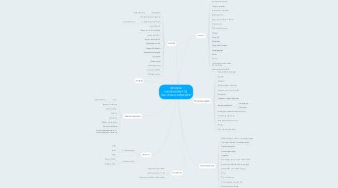 Mind Map: REVINGE: VAD BEHÖVS FÖR  EN LYCKAD (NÄT)KURS?