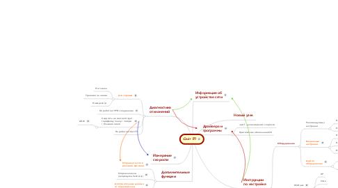Mind Map: Сайт ТП
