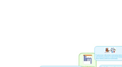 Mind Map: Libro Interactivo Multimedia
