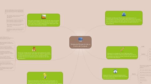 Mind Map: Niveles de Planeación de un Centro de Computo