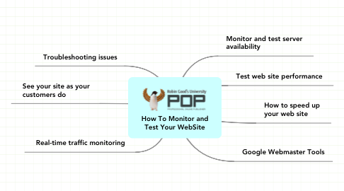 Mind Map: How To Monitor and Test Your WebSite