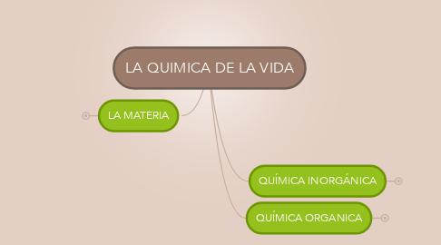 Mind Map: LA QUIMICA DE LA VIDA