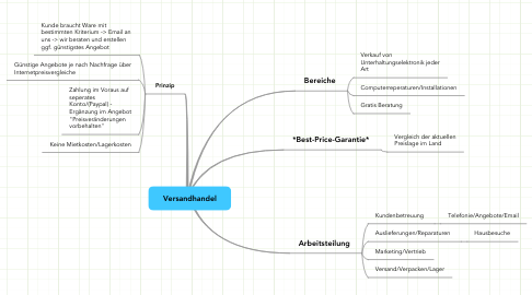 Mind Map: Versandhandel