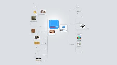 Mind Map: Носители информации