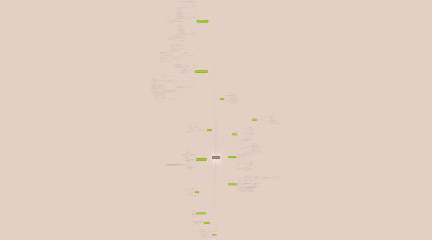 Mind Map: Poblaciones