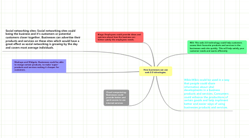 Mind Map: How businesses can use web 2.0 tchnologies.