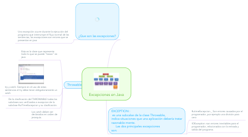 Mind Map: Excepciones en Java