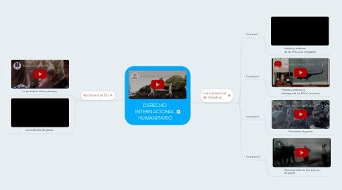 Mind Map: DERECHOINTERNACIONAL HUMANITARIO