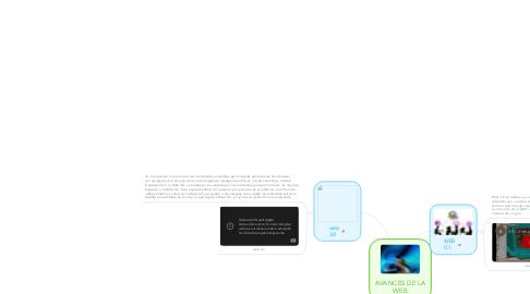 Mind Map: AVANCES DE LA WEB