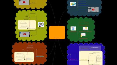 Mind Map: Google Drive