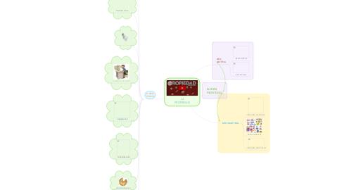 Mind Map: LA PROPIEDAD