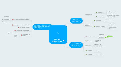Mind Map: WILLIAN SHAKESPEARE