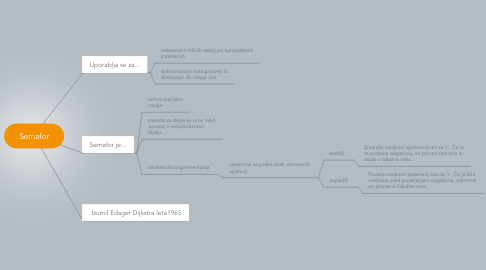 Mind Map: Semafor