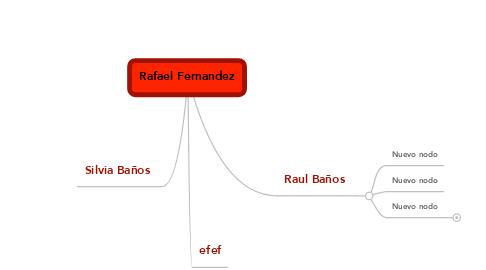 Mind Map: Rafael Fernandez
