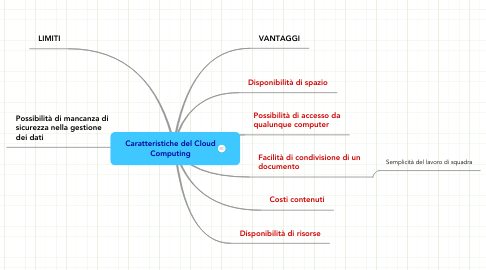 Mind Map: Caratteristiche del Cloud