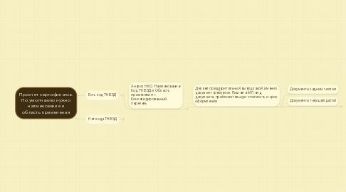 Mind Map: Просчет сертификатов. По умолчанию нужно наименование и область применения