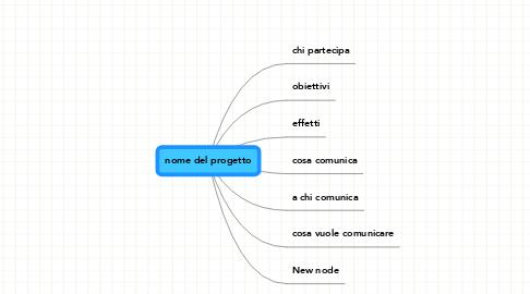 Mind Map: nome del progetto