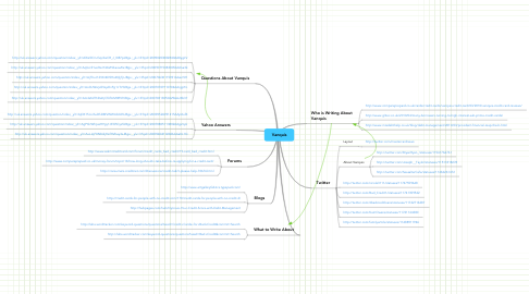 Mind Map: Vanquis