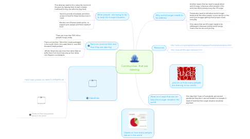 Mind Map: Communities  that are starving