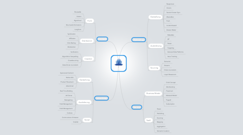 Mind Map: TRENDS