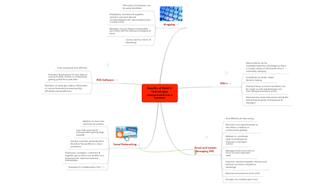 Mind Map: Benefits of Web2.0