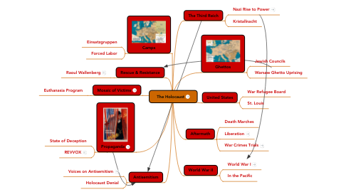 Mind Map: The Holocaust