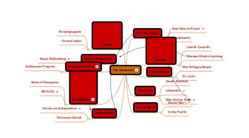 Mind Map: The Holocaust