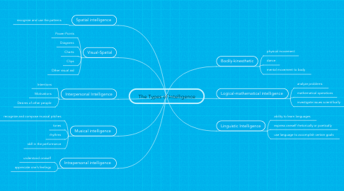 Mind Map: The Types of Intelligence