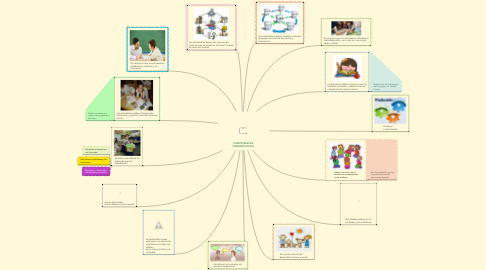Mind Map: COMPETENCIASCOMUNICATIVAS