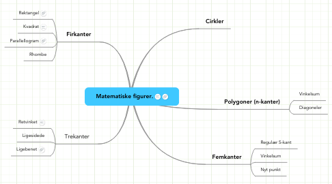 Mind Map: Matematiske figurer.