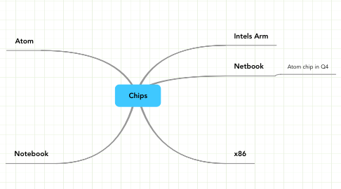 Mind Map: Chips