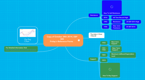 Mind Map: Copy of October 24th 2014 | S&P 500  Friday's Reference Points