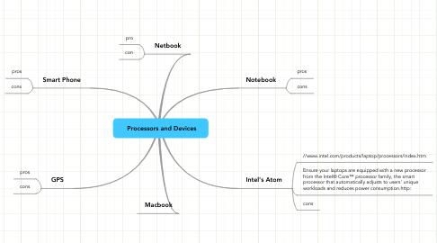 Mind Map: Processors and Devices